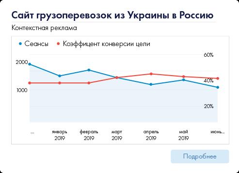Сайт грузоперевозок из Украины в Россию
