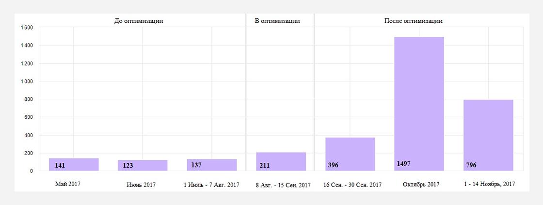 a5 Кейс seo-оптимизации сайта по продаже курток и верхней одежды