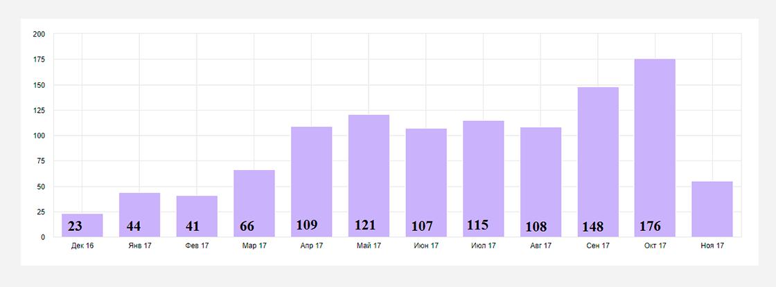 am5 Кейс по seo-оптимизации сайта по продаже железобетонных изделий