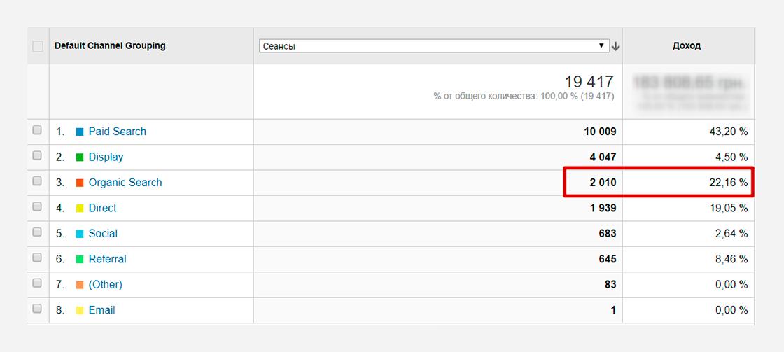 kop_10 Кейс з просування в TOP 10 сайту koptim.com.ua