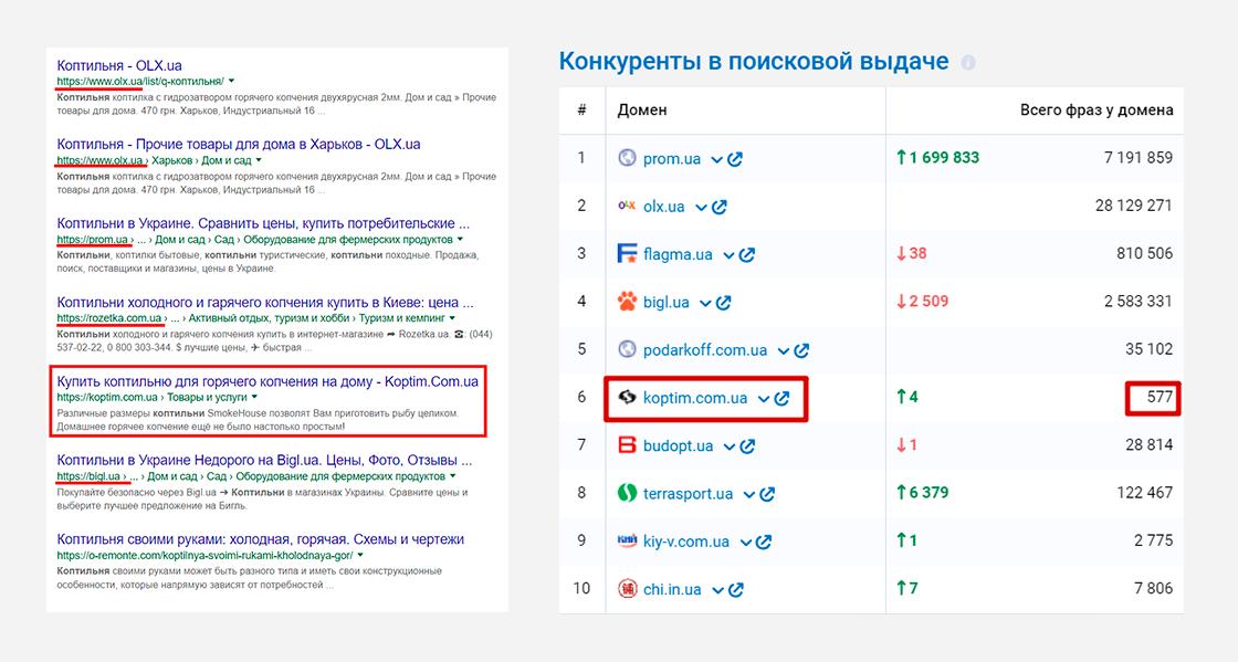 kop_4 Кейс по продвижению в TOP 10 сайта koptim.com.ua