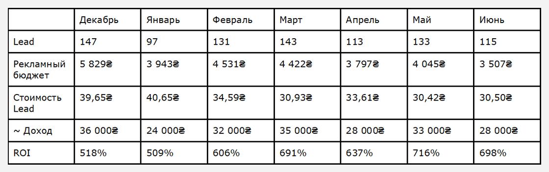 dlv3 Кейс по контекстной рекламе сайта грузоперевозок из Украины в Россию