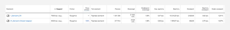 ca_ua_3 Кейс налаштування та ведення контекстної реклами для сайту з продажу запчастин для автомобілів