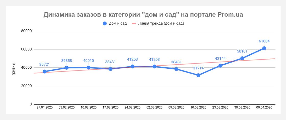 pp1 Кто приумножает продажи во время карантина? Данные Prom.ua