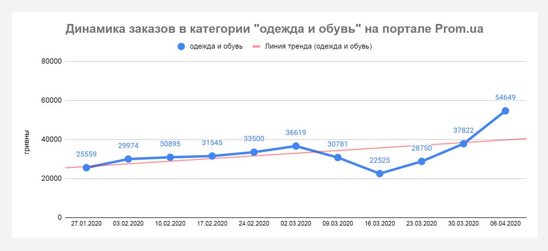 pp2 Кто приумножает продажи во время карантина? Данные Prom.ua