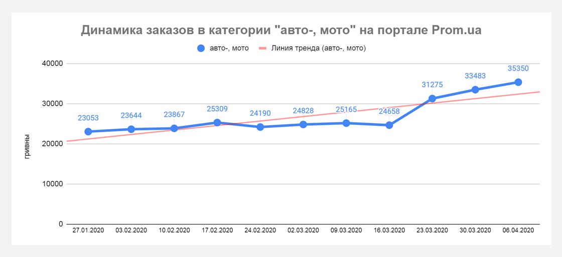 pp3 Кто приумножает продажи во время карантина? Данные Prom.ua