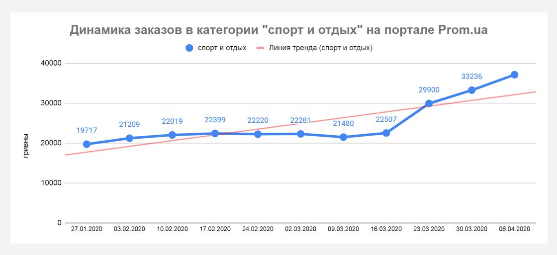pp4 Кто приумножает продажи во время карантина? Данные Prom.ua