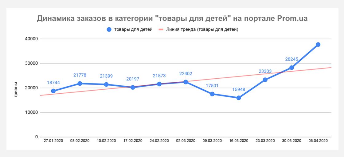 pp5 Кто приумножает продажи во время карантина? Данные Prom.ua