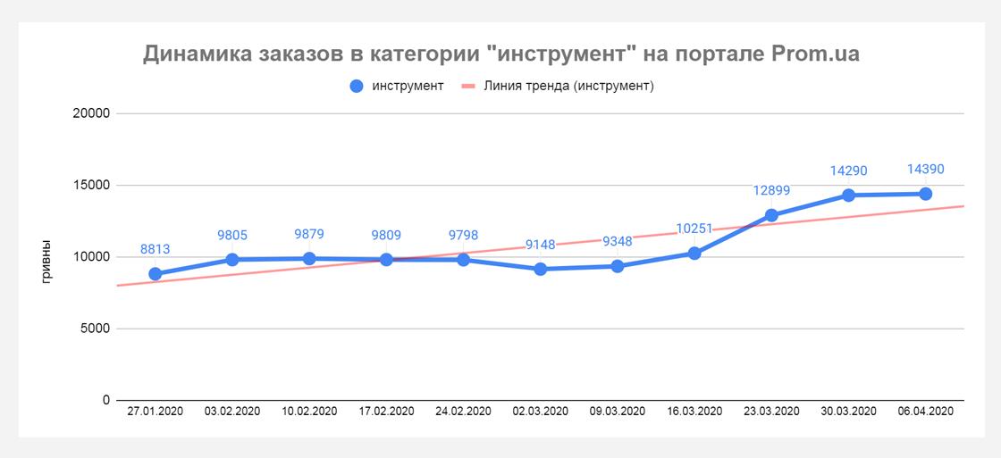 pp6 Кто приумножает продажи во время карантина? Данные Prom.ua