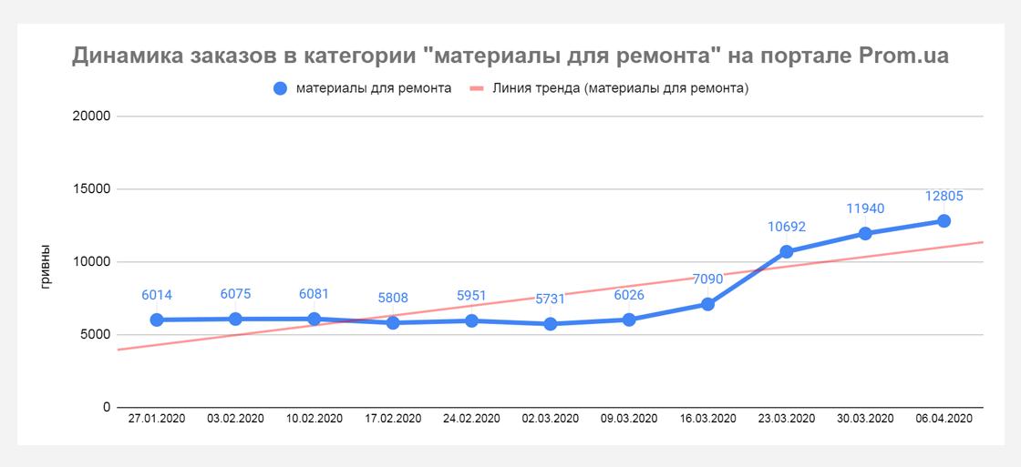 pp7 Кто приумножает продажи во время карантина? Данные Prom.ua
