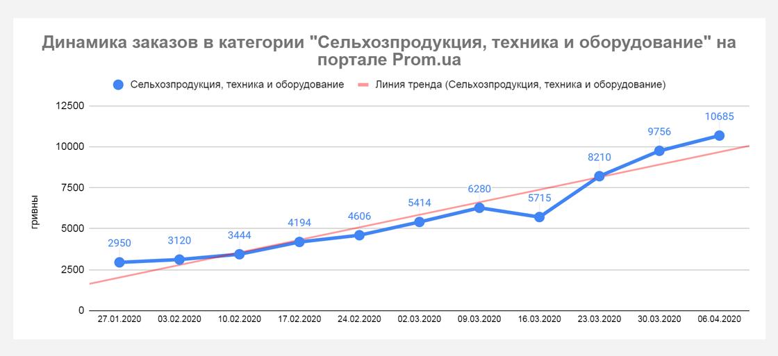 pp8 Кто приумножает продажи во время карантина? Данные Prom.ua