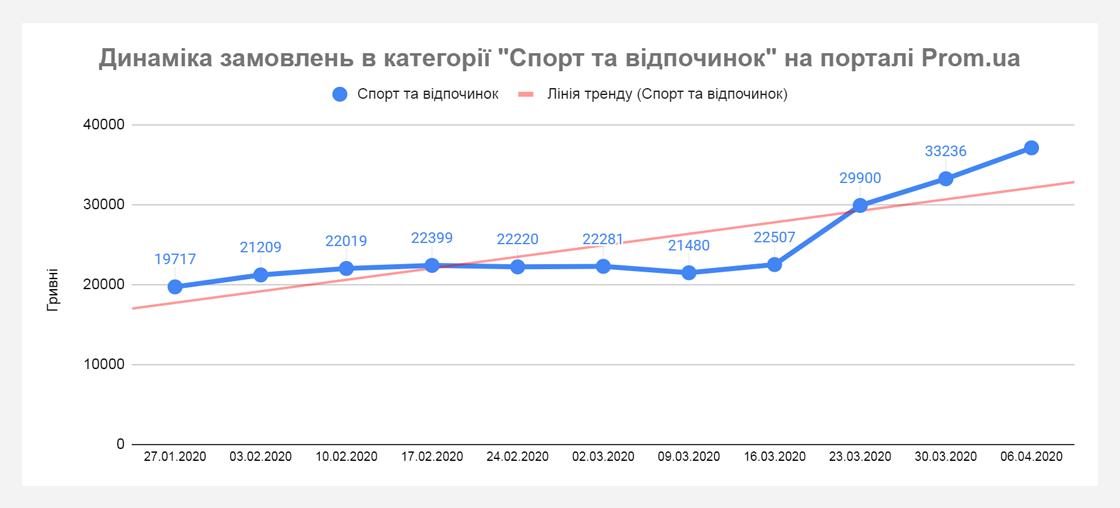 upr4 Хто примножує продажі під час карантину? Дані Prom.ua