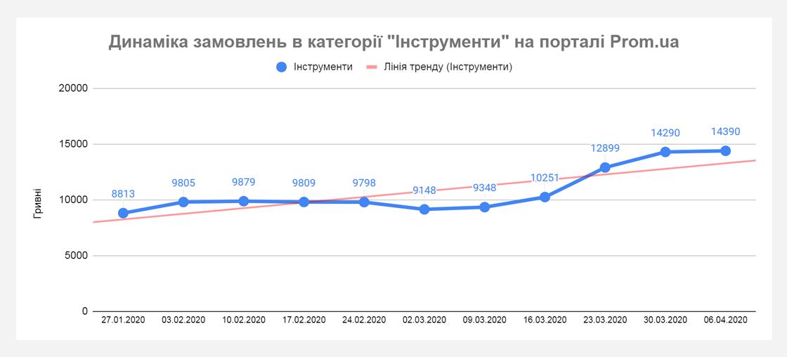 upr6 Хто примножує продажі під час карантину? Дані Prom.ua