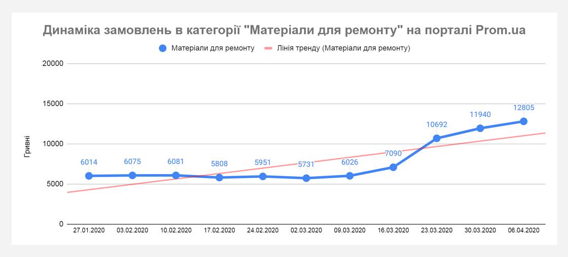 upr7 Хто примножує продажі під час карантину? Дані Prom.ua