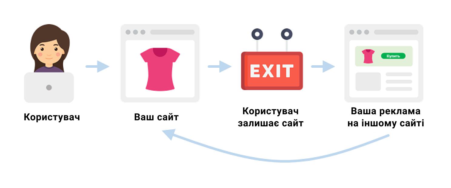 ru1 Ремаркетинг: що це таке і як налаштувати?