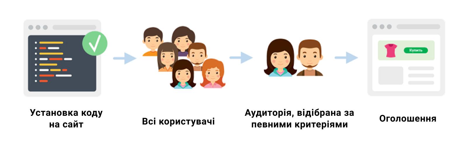 ru4 Ремаркетинг: що це таке і як налаштувати?