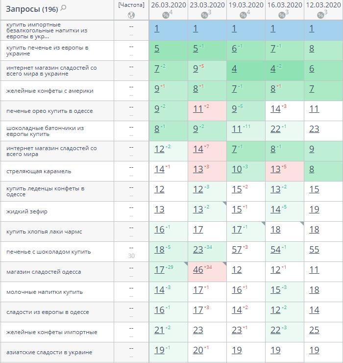 s8 Кейс по SEO-оптимизации сайта сладостей из Америки и Европы на платформе Prom.ua