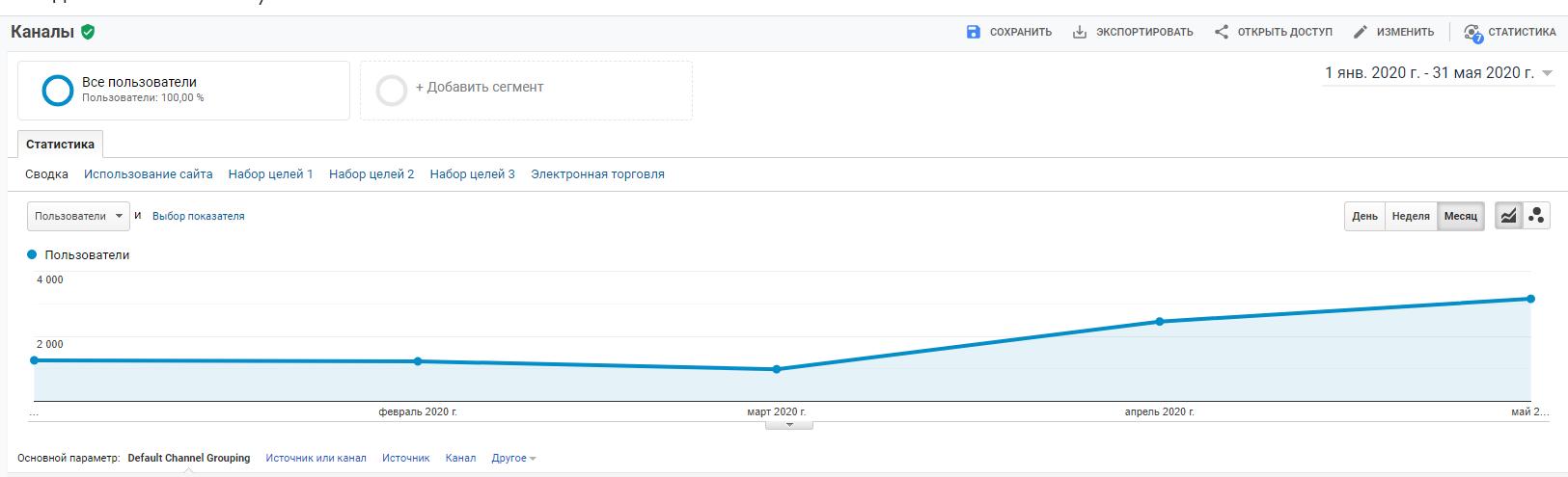 nsk1 Кейс по продвижению и оптимизации сайта. Тематика: оптовые продажи чулочно-носочных изделий