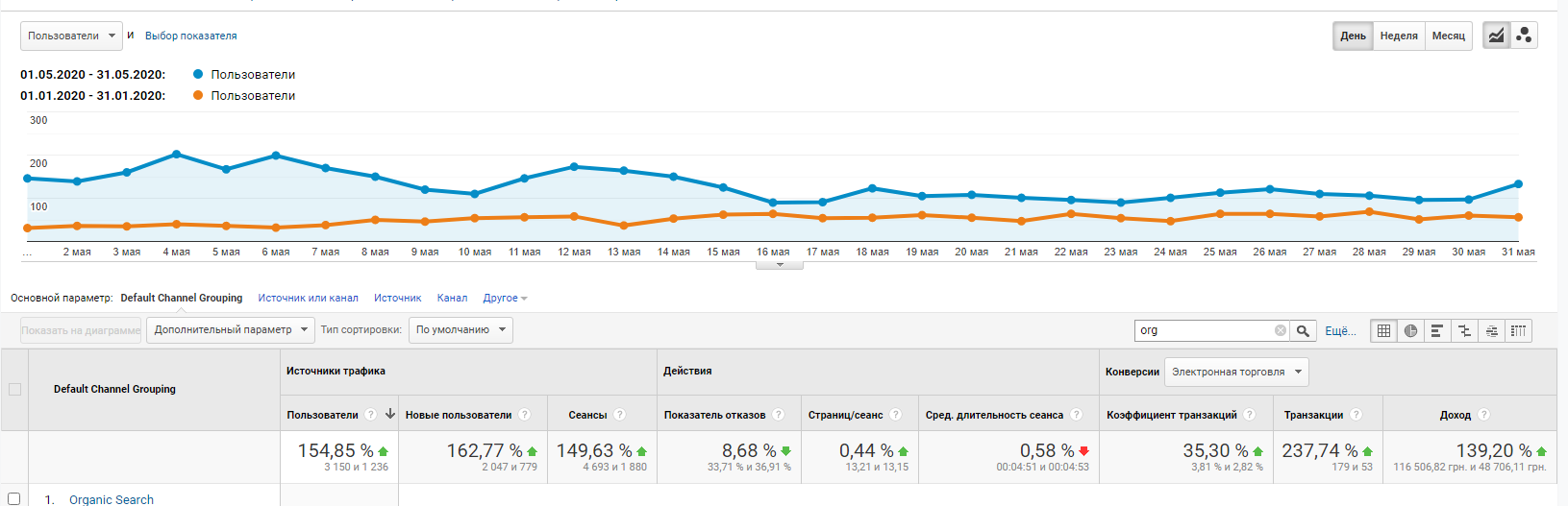 nsk2 Кейс по продвижению и оптимизации сайта. Тематика: оптовые продажи чулочно-носочных изделий