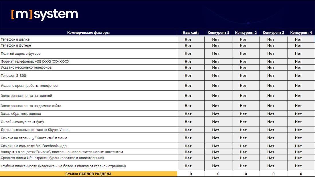matrix Комерційні фактори, які впливають на ранжування сайту в пошукових системах - чеклист