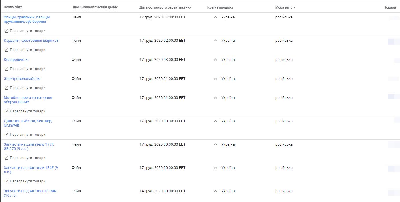gs1u Google Shopping: як ми отримали 600+ лідів за 3 місяці в сільськогосподарській тематиці