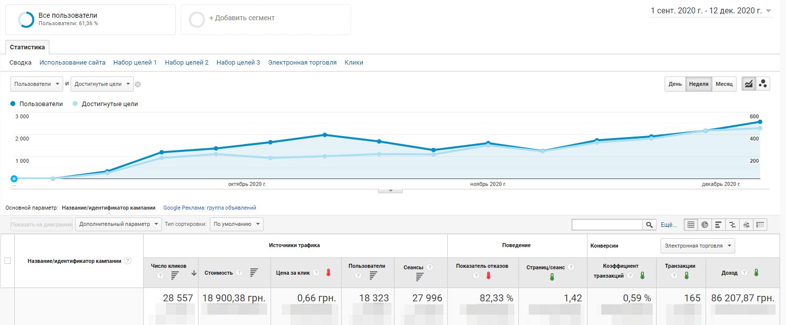gs5 Google Shopping: как мы получили 600+ Лидов за 3 месяца в сельскохозяйственной тематике