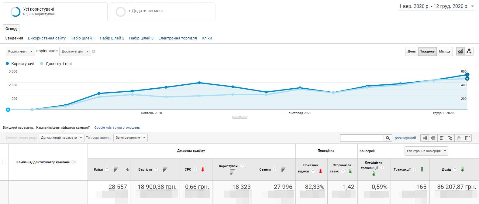 gs5u Google Shopping: як ми отримали 600+ лідів за 3 місяці в сільськогосподарській тематиці