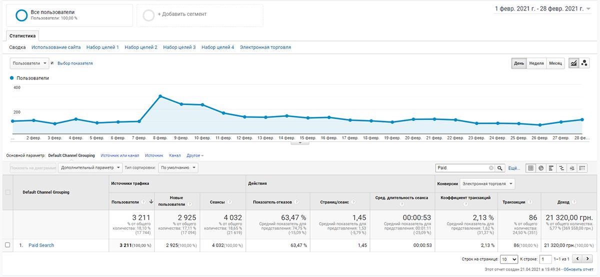 cntx1 Як впливає контекстна реклама на просування сайту в пошукових системах