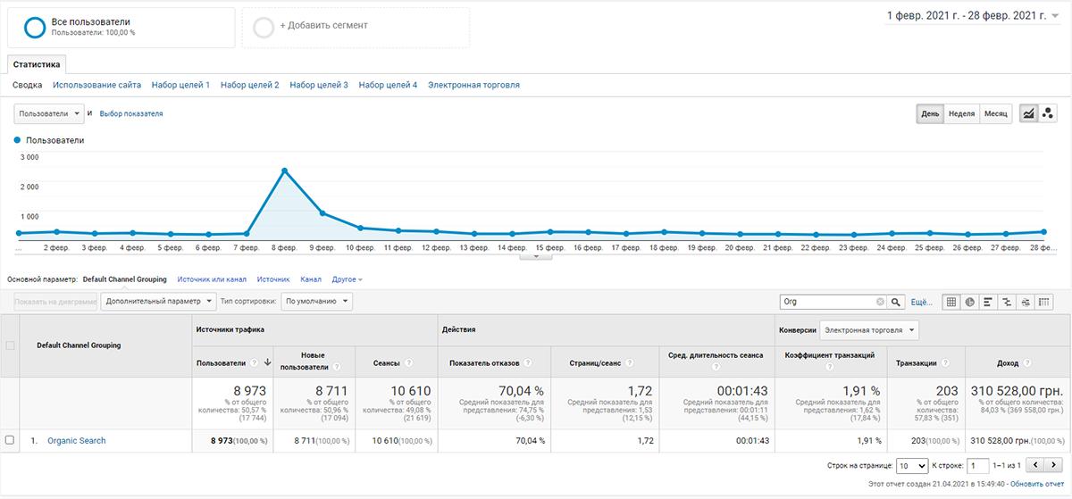 cntx2 Як впливає контекстна реклама на просування сайту в пошукових системах
