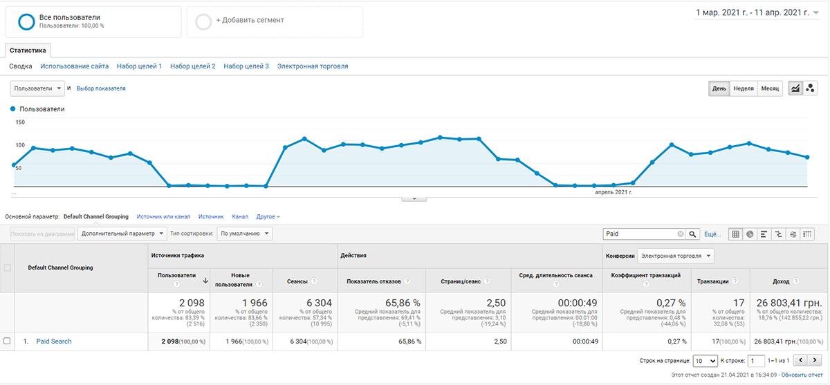 cntx3 Як впливає контекстна реклама на просування сайту в пошукових системах