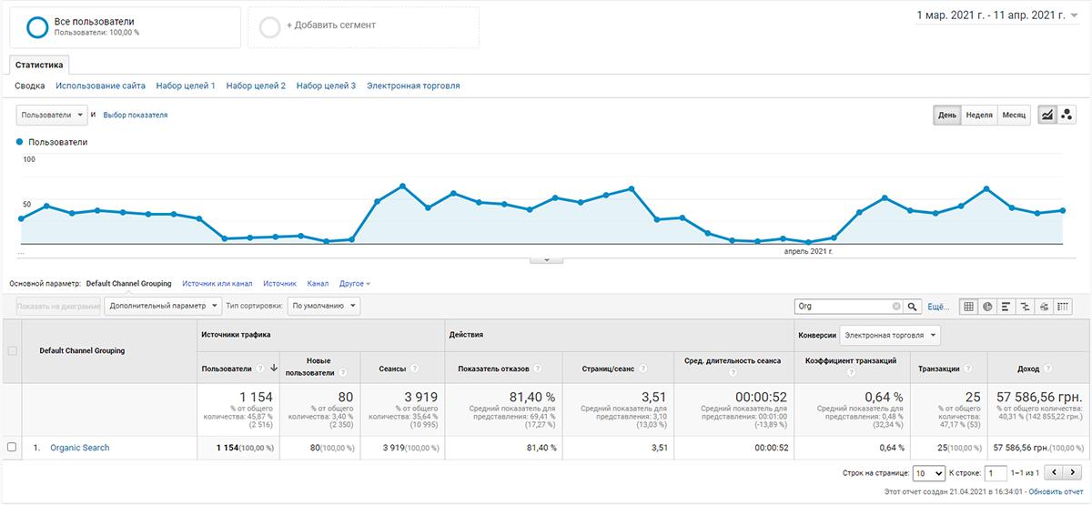 cntx4 Як впливає контекстна реклама на просування сайту в пошукових системах